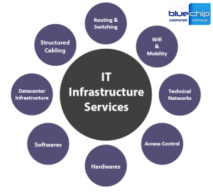 it-infrastructure-services-dubai