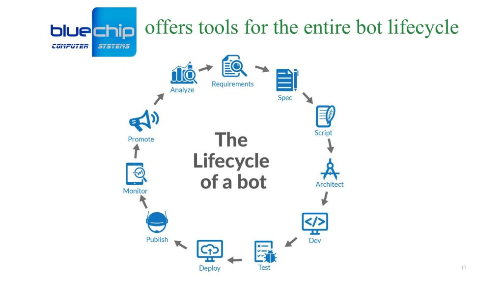 bot lifecycle