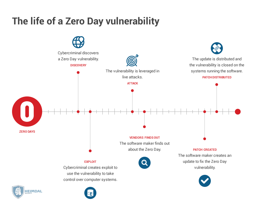 hs-The-life-of-a-zeroday-vulnerability