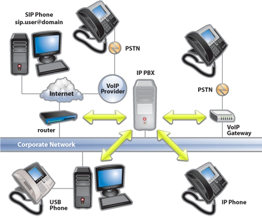 ip-pbx-pabx-dubai