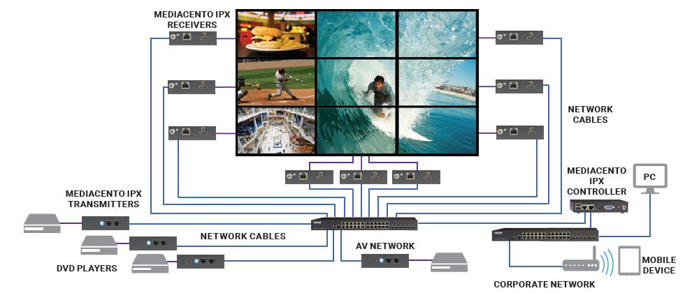 3 X 3 VIDEO WALL CONFIGURATION