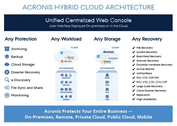 Acronis Hybrid Cloud Architecture