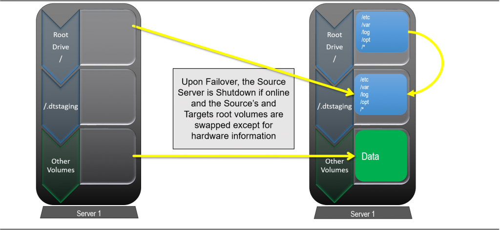 How Does Double-Take Full Server Failover for LINUX Works