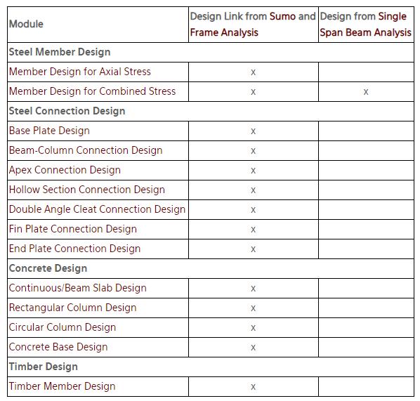 PROKON Structural Analysis and Design – Dubai UAE